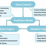 Beispiel equeo: Learning Analytics Engine